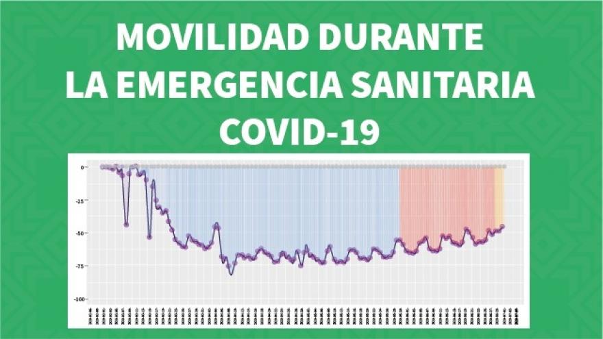Movilidad durante la emergencia sanitaria COVID-19